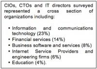 HII Survey organizations