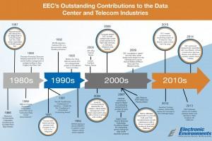 EEC_MilestoneInfographic_FINAL_9.3